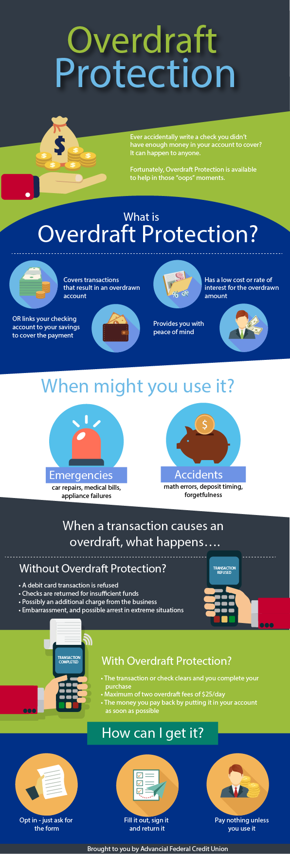 learn about overdraft protection
